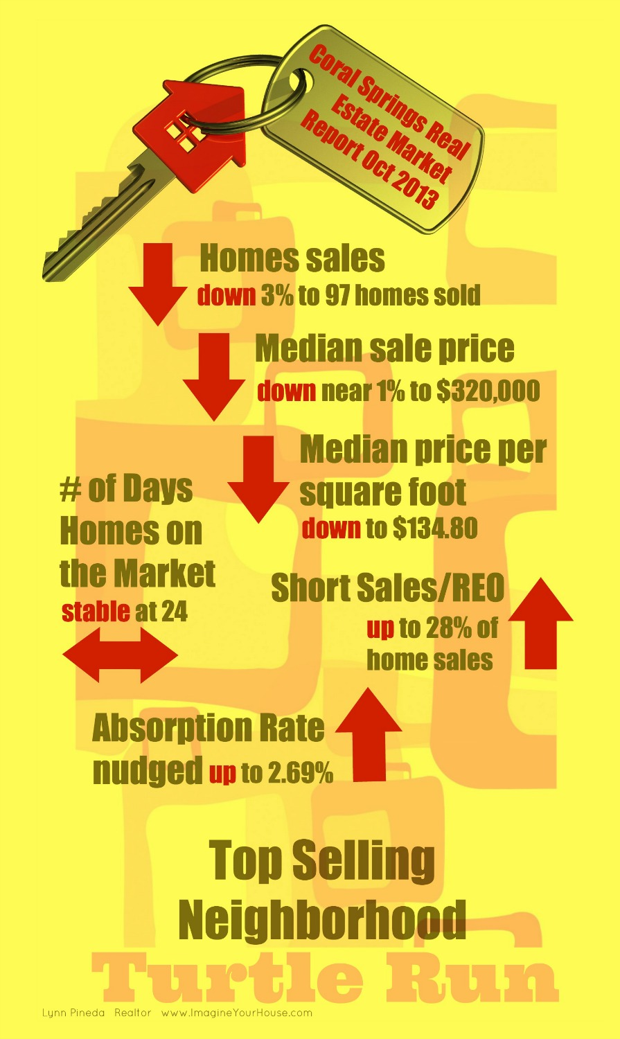 Coral Springs Real Estate Market Report Oct 2013 IYH