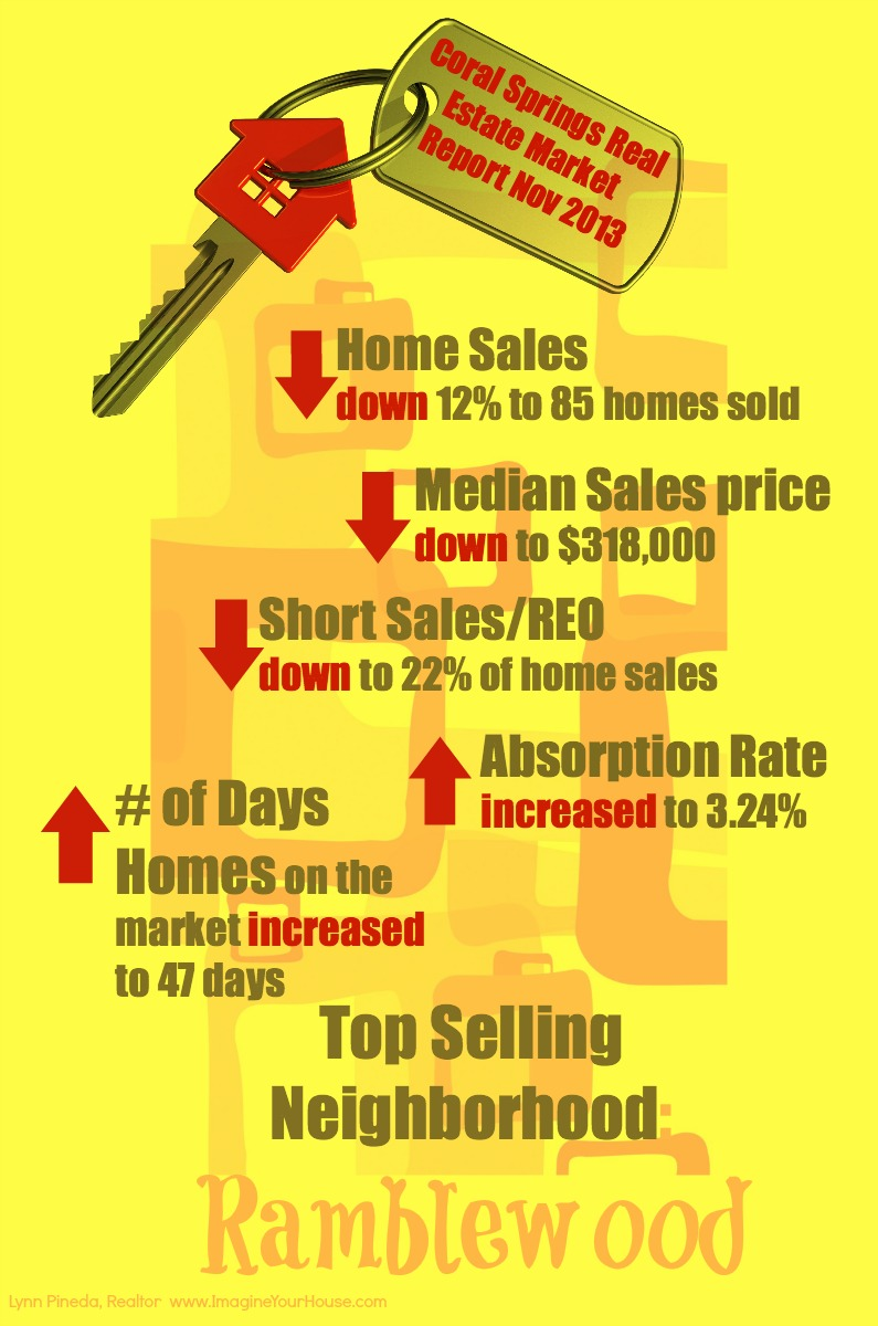 Coral Springs Real Estate Market Report Nov 2013 IYH