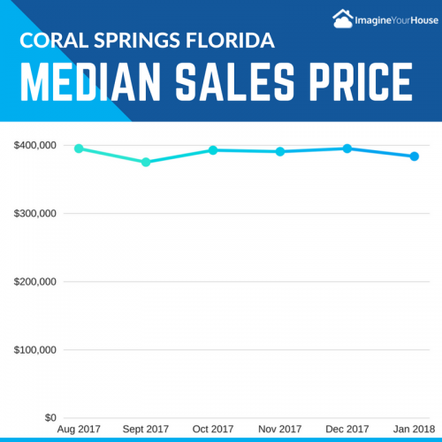 Home Prices in Coral Springs Florida
