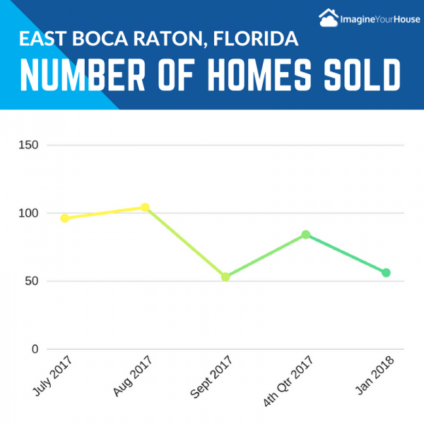 Homes sold when selling a home in East Boca Raton Florida