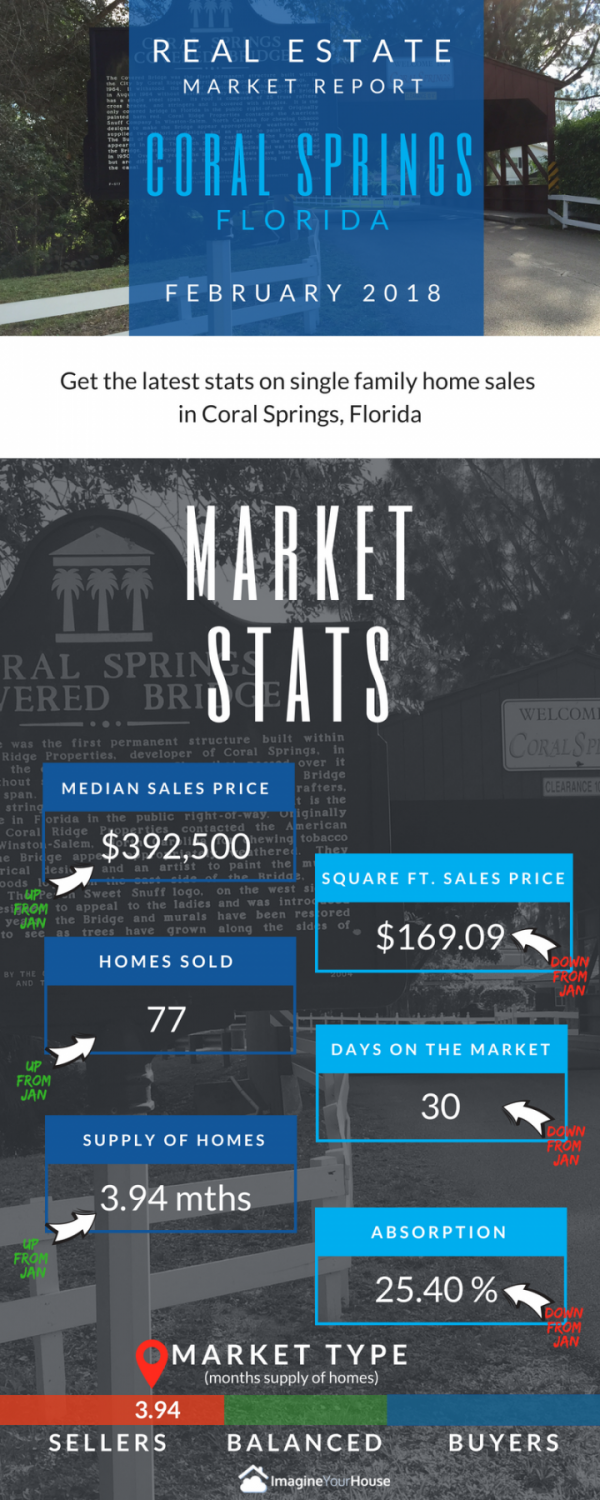 Real Estate market in Coral Springs Florida