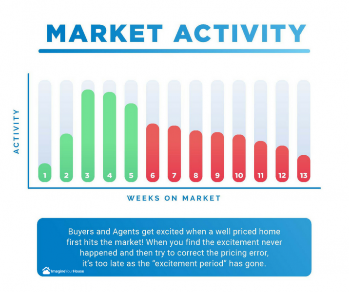 Weeks on the market