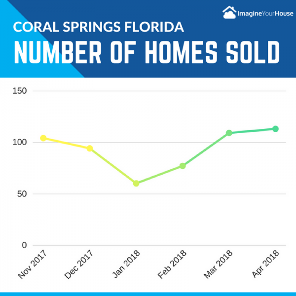 Homes sold in Coral Springs FL
