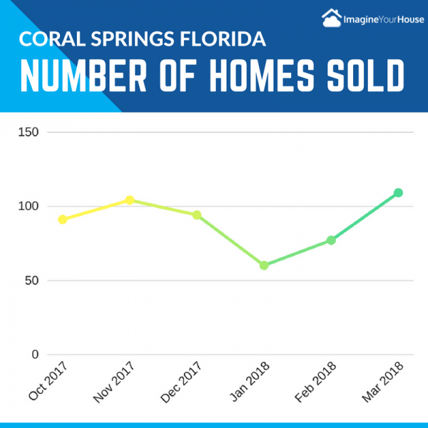 How many homes sold in Coral Springs Mar 2018