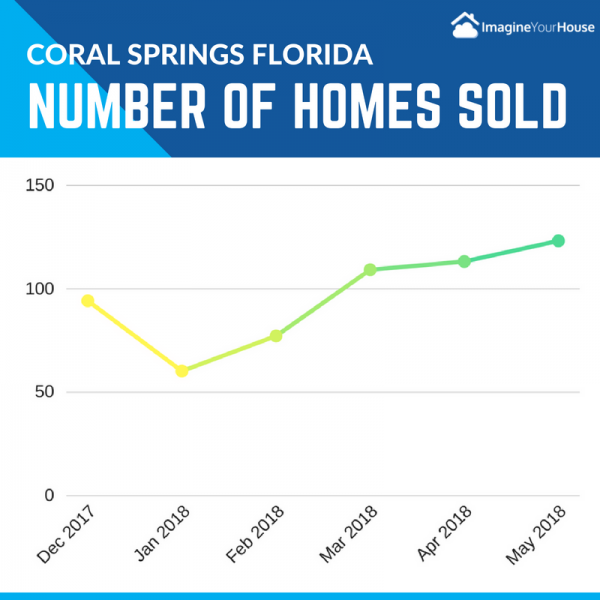 Number of homes selling in Coral Springs