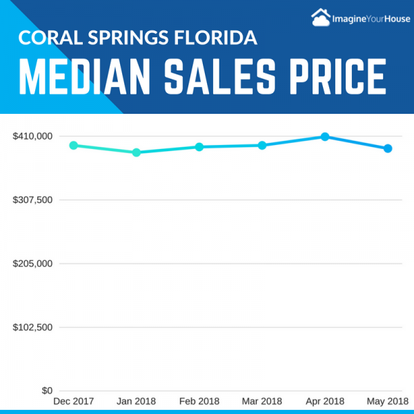 average prices of home sales in Coral Springs Florida