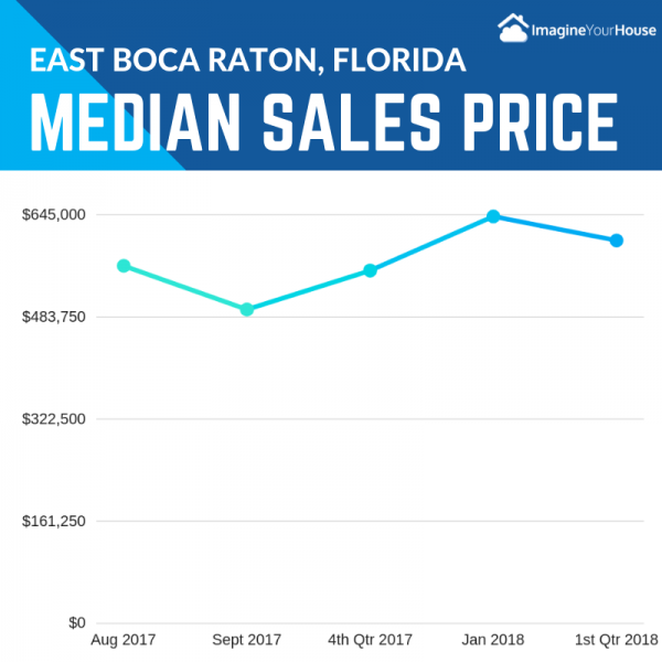 East Boca Raton Real Estate market stats