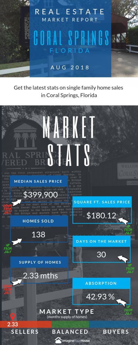 Real Estate statistics for Coral Springs Florida