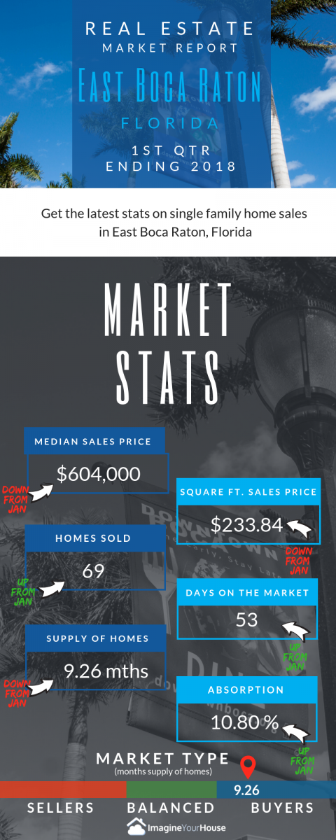 East Boca Raton Real Estate home sales