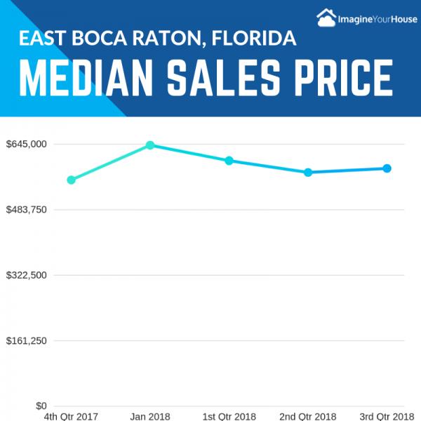 Median Home Sales prices in East Boca Raton FL