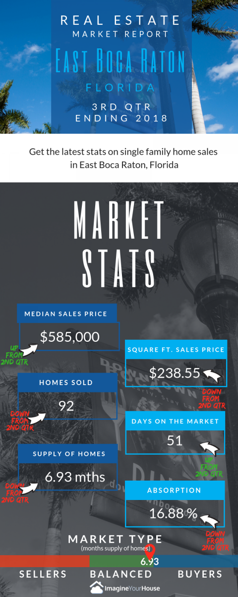 How are homes selling in East Boca Raton FLorida?
