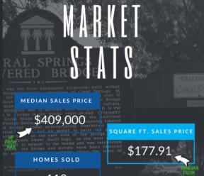 Coral Springs FL Real Estate Market Report Apr 2018